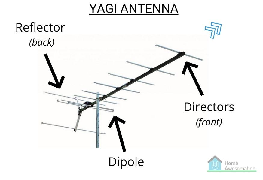 parts of a yagi antenna