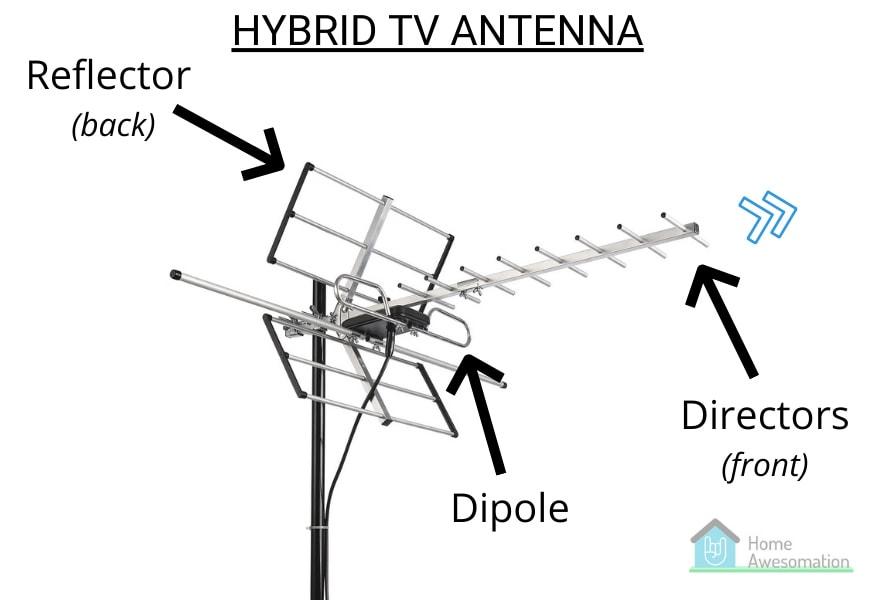 hybrid UHF VHF antenna