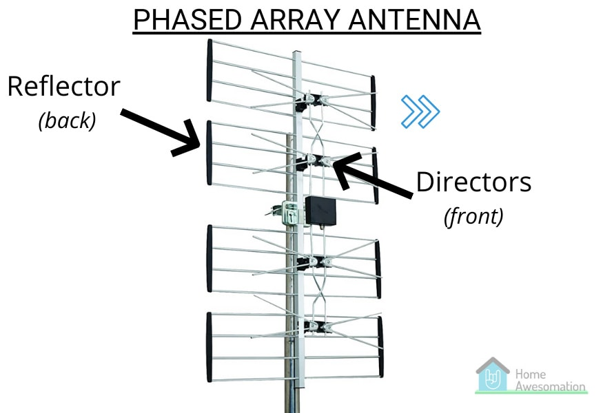 parts of a phased array antenna