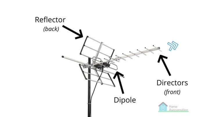 parts of a tv antenna